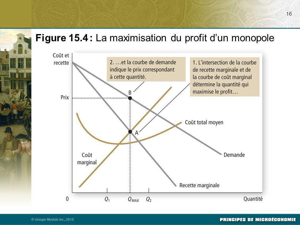Figure 15.4 : La maximisation du profit d'un monopole