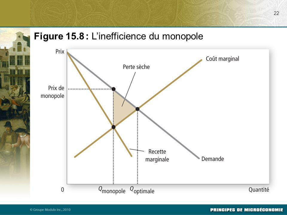 Figure 15.8 : L'inefficience du monopole