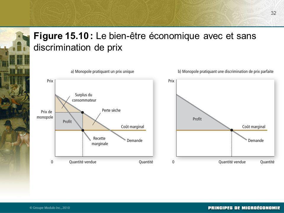 07/17/09 32. Figure 15.10 : Le bien-être économique avec et sans discrimination de prix.