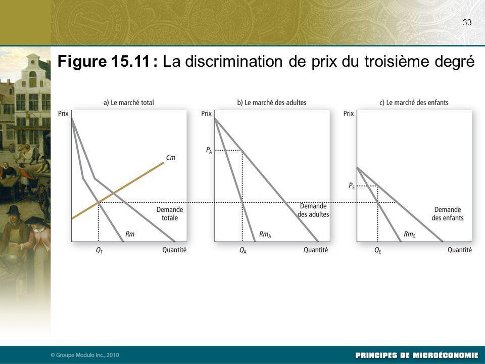 Figure 15.11 : La discrimination de prix du troisième degré