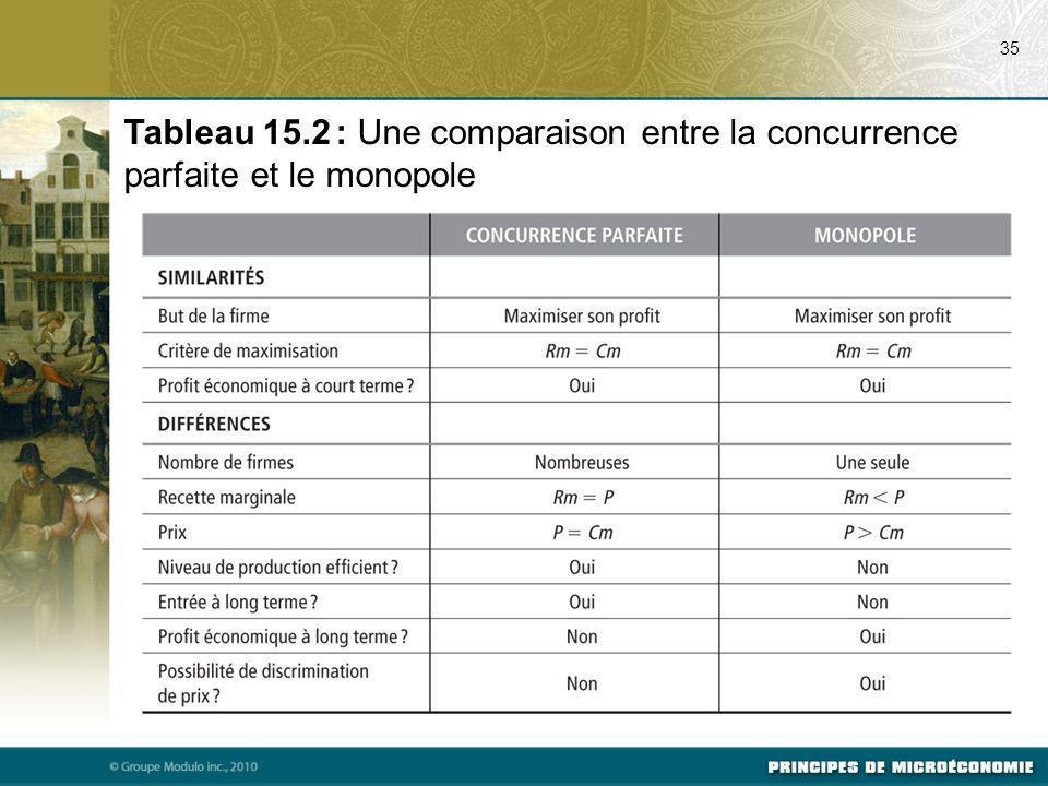 07/17/09 35. Tableau 15.2 : Une comparaison entre la concurrence parfaite et le monopole.