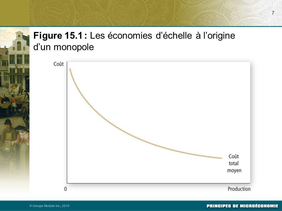 Figure 15.1 : Les économies d'échelle à l'origine d'un monopole