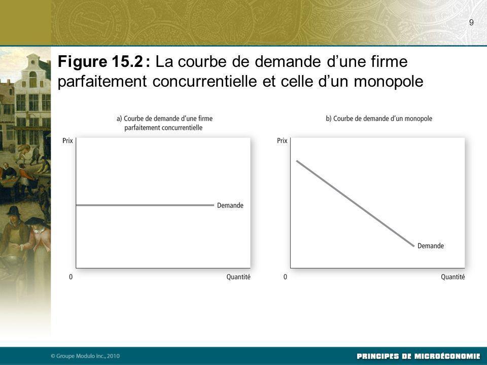 07/17/09 9. Figure 15.2 : La courbe de demande d'une firme parfaitement concurrentielle et celle d'un monopole.