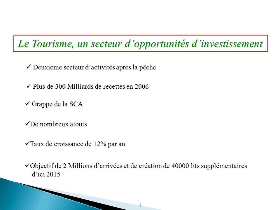 Le Tourisme, un secteur d'opportunités d'investissement