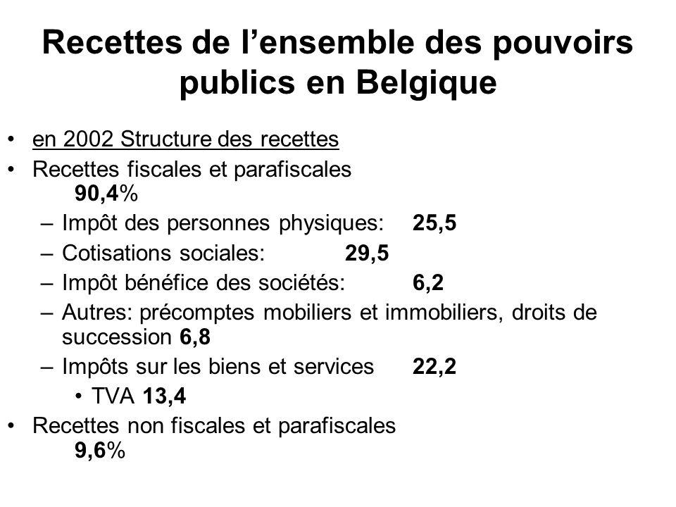 Recettes de l'ensemble des pouvoirs publics en Belgique