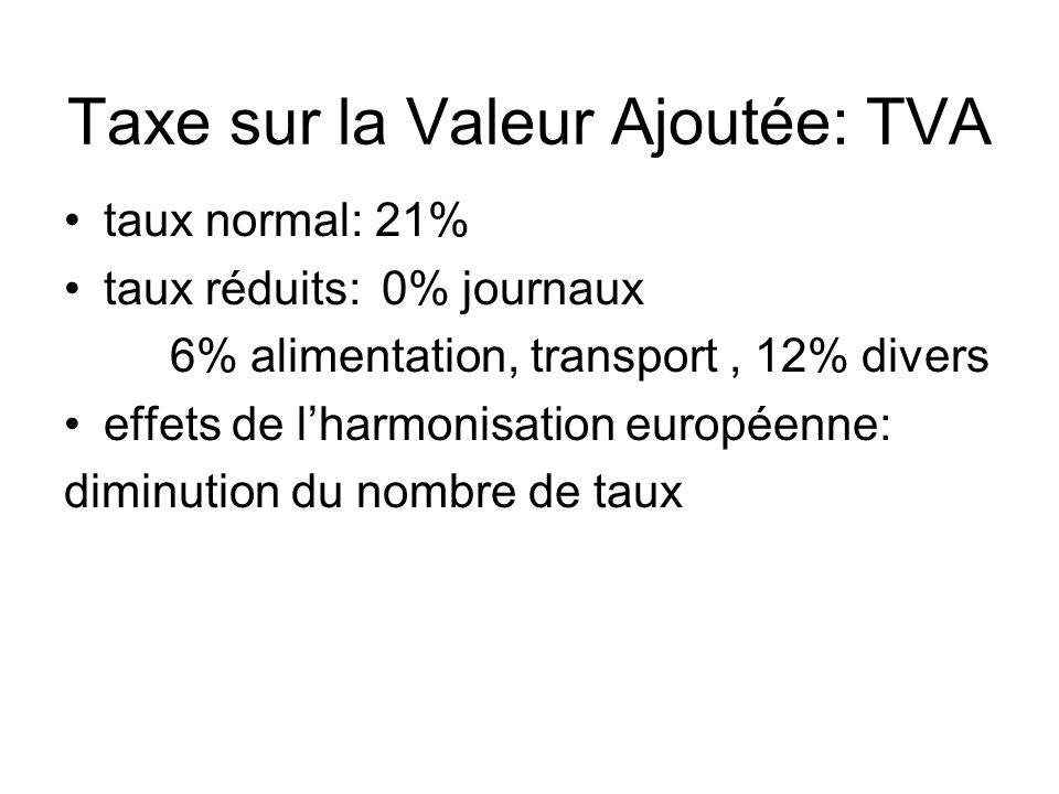 Taxe sur la Valeur Ajoutée: TVA