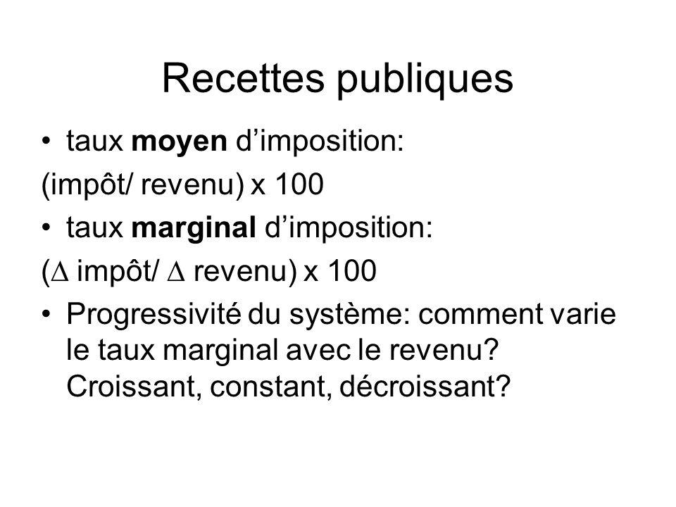 Recettes publiques taux moyen d'imposition: (impôt/ revenu) x 100