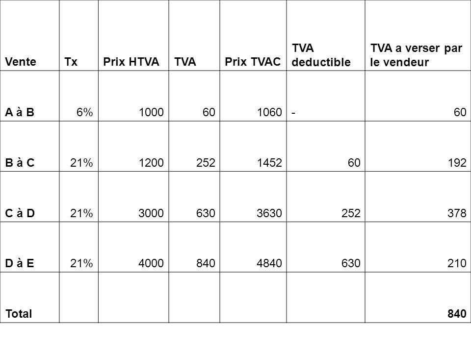 Vente Tx. Prix HTVA. TVA. Prix TVAC. TVA deductible. TVA a verser par le vendeur. A à B. 6% 1000.