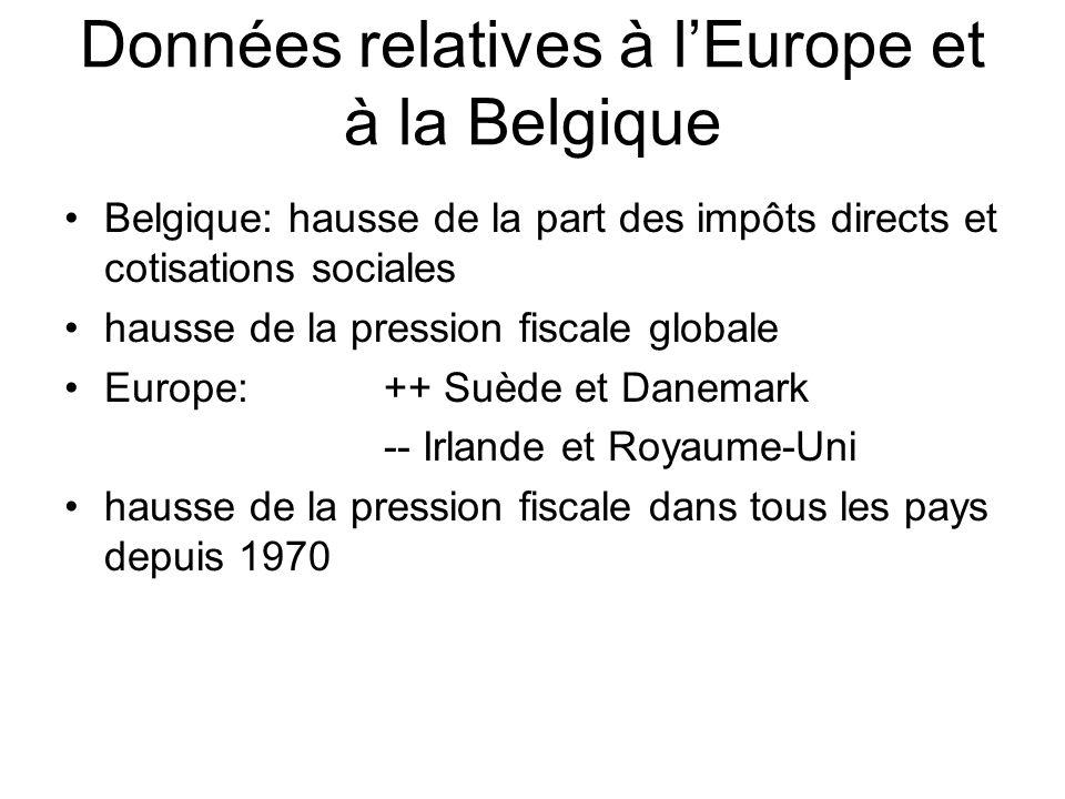 Données relatives à l'Europe et à la Belgique