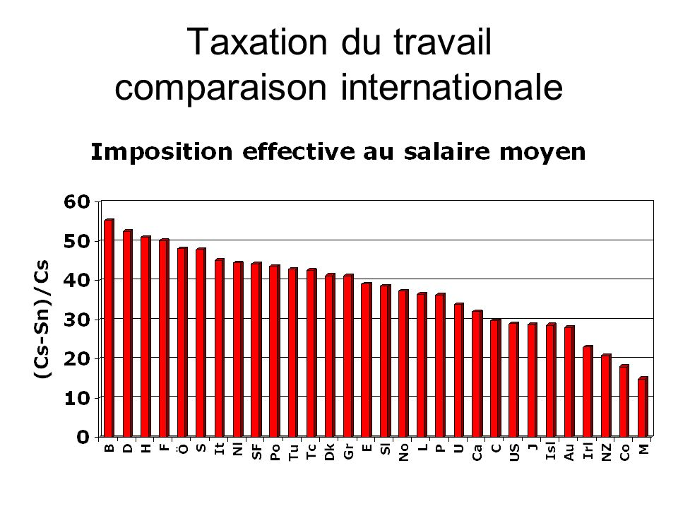 Taxation du travail comparaison internationale