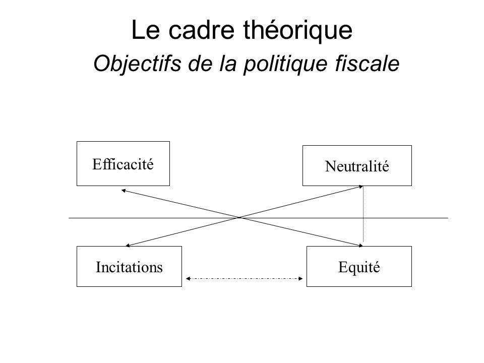 Le cadre théorique Objectifs de la politique fiscale