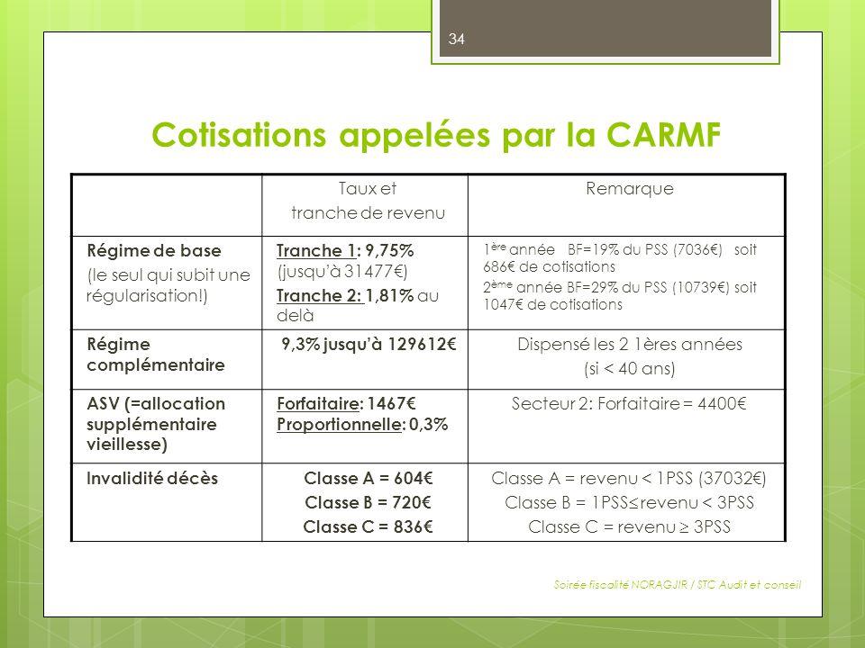 Cotisations appelées par la CARMF