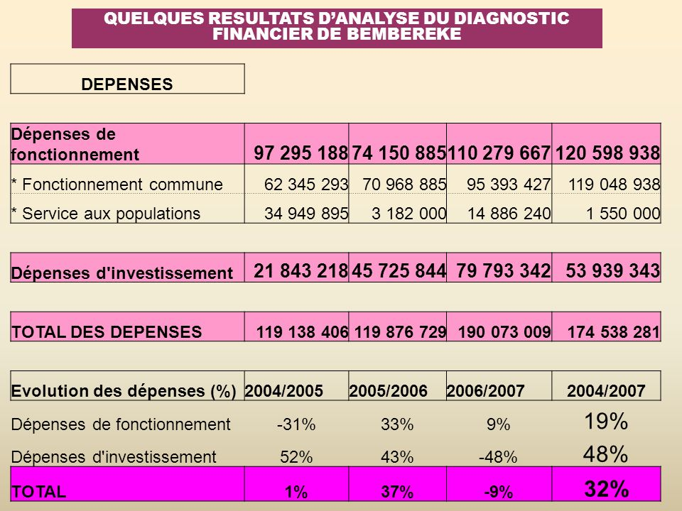QUELQUES RESULTATS D'ANALYSE DU DIAGNOSTIC FINANCIER DE BEMBEREKE