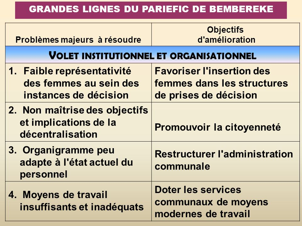 Volet institutionnel et organisationnel