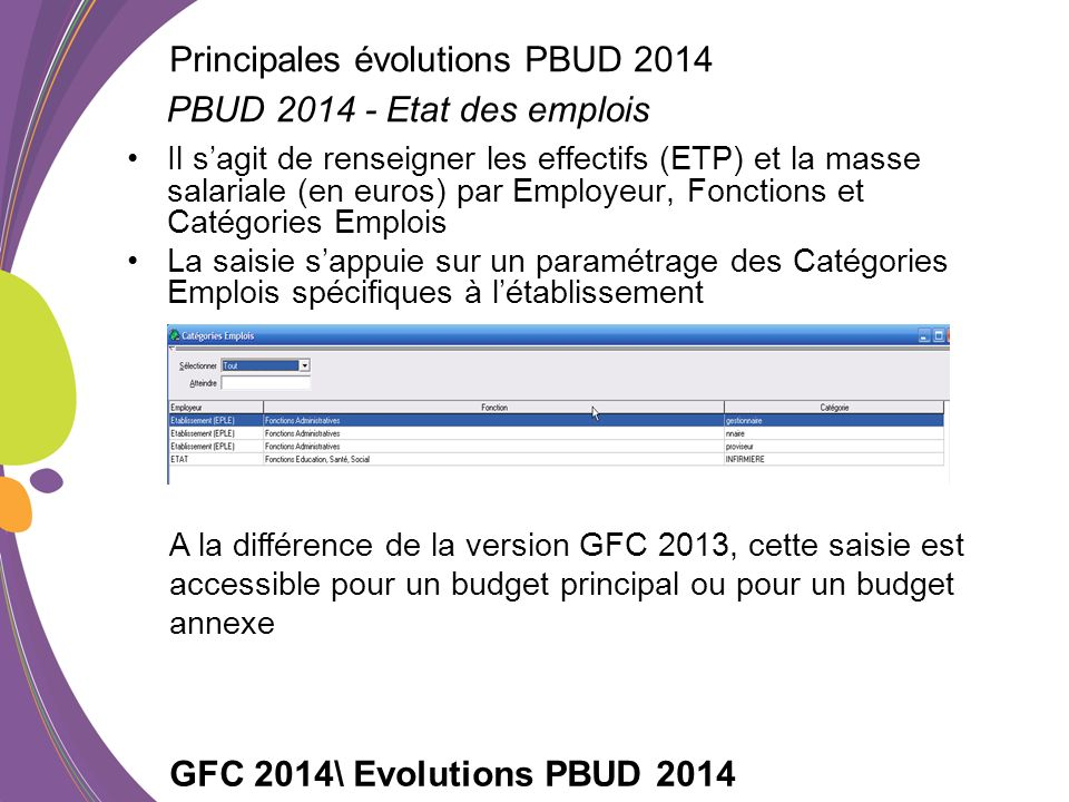 Principales évolutions PBUD 2014 PBUD 2014 - Etat des emplois