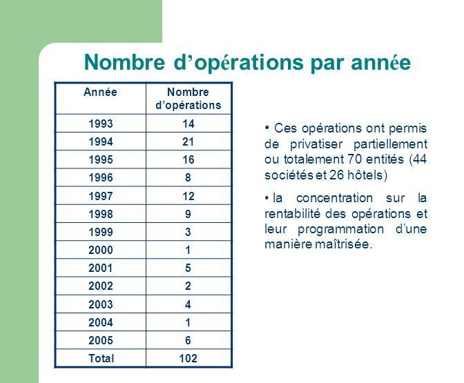 Nombre d'opérations par année