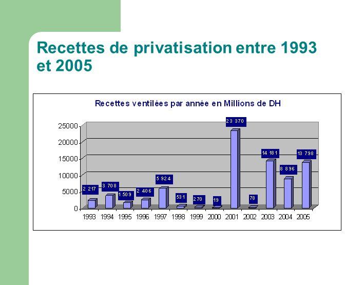 Recettes de privatisation entre 1993 et 2005