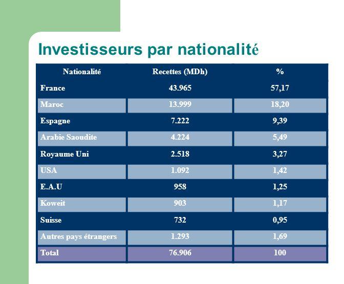 Investisseurs par nationalité