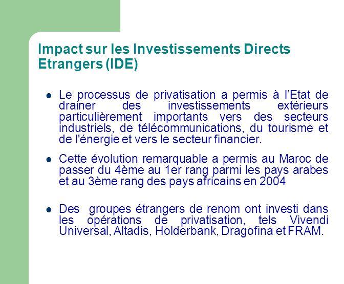 Impact sur les Investissements Directs Etrangers (IDE)
