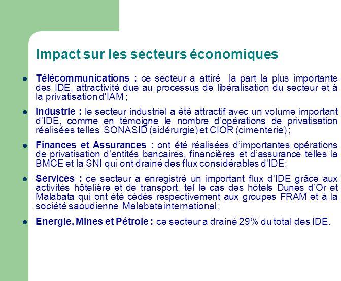 Impact sur les secteurs économiques