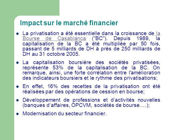 Impact sur le marché financier