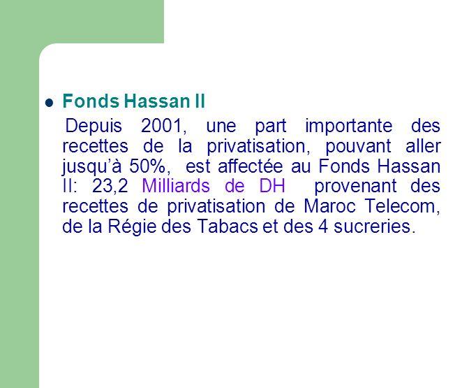 Fonds Hassan II