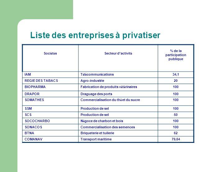 Liste des entreprises à privatiser