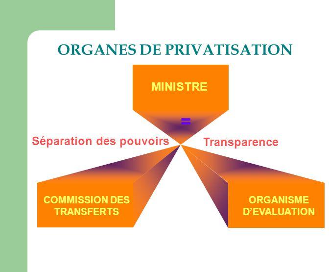 ORGANES DE PRIVATISATION