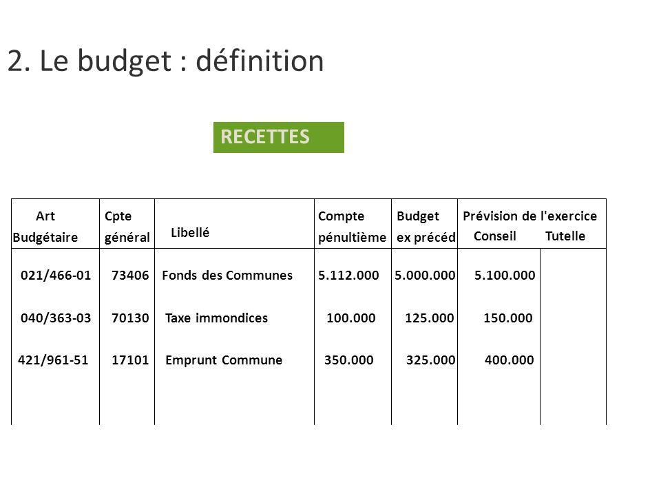 2. Le budget : définition RECETTES Art Budgétaire Cpte général Compte