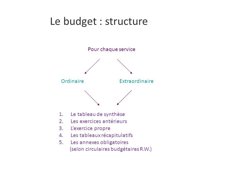 Le budget : structure Pour chaque service Ordinaire Extraordinaire
