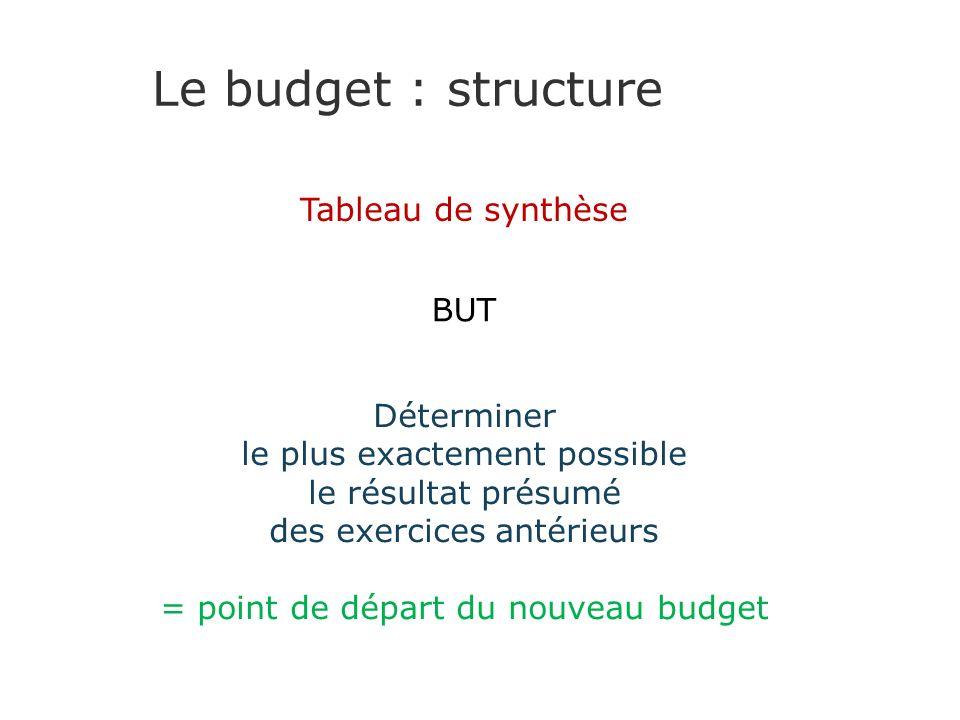 Le budget : structure Tableau de synthèse BUT Déterminer