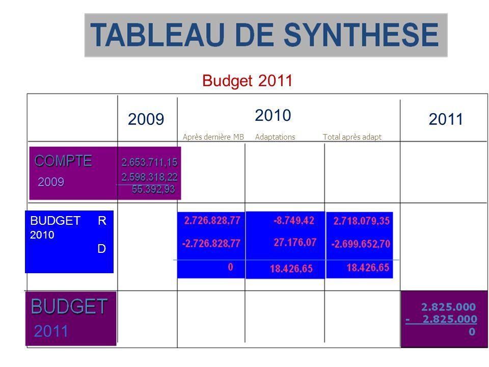 Budget 2011 2010 2009 2011 2011 2009 BUDGET R 2010 D Module 1