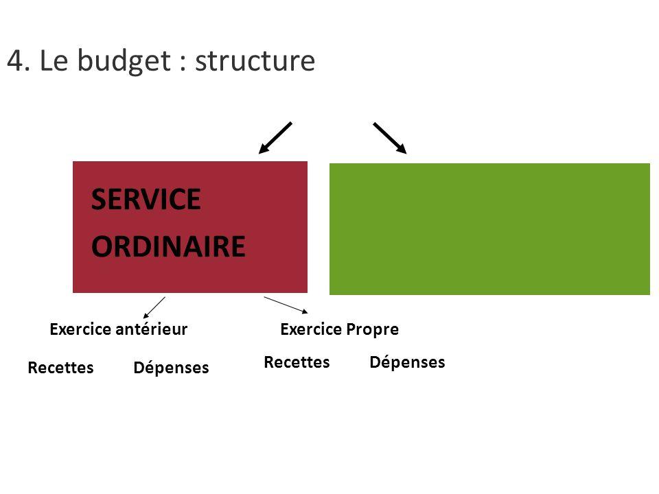 4. Le budget : structure SERVICE ORDINAIRE Exercice antérieur