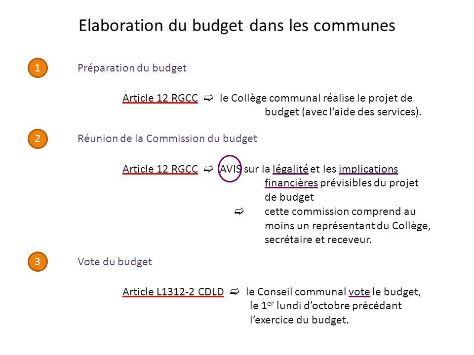 Elaboration du budget dans les communes