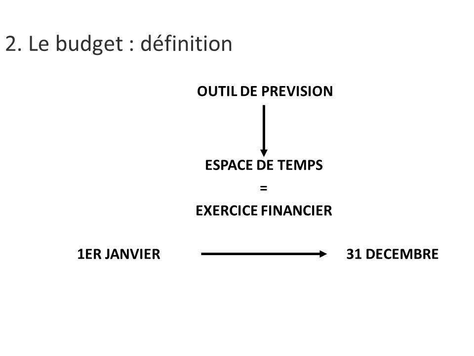 2. Le budget : définition OUTIL DE PREVISION ESPACE DE TEMPS =