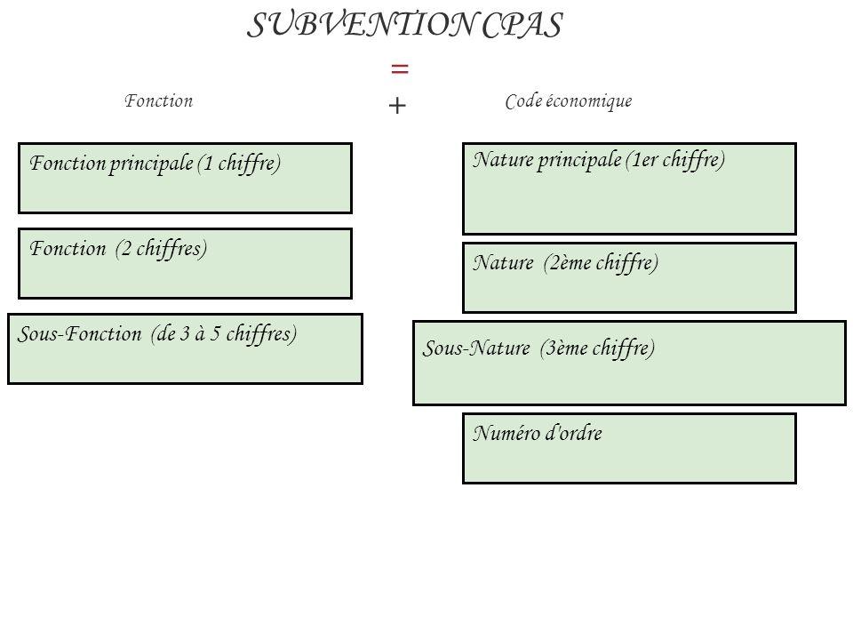SUBVENTION CPAS = + Fonction principale (1 chiffre)
