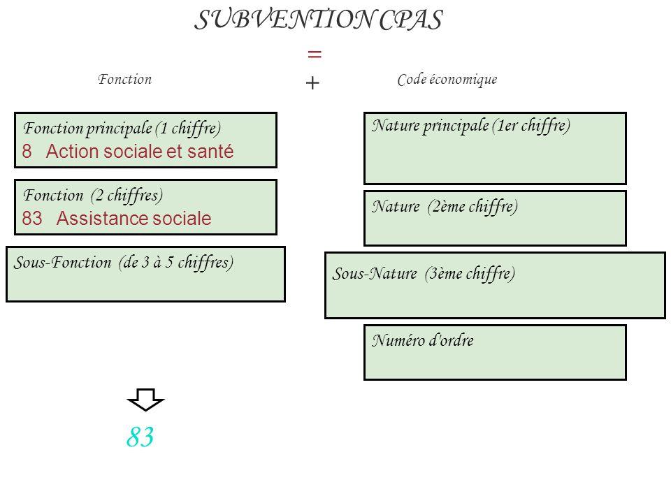 83 SUBVENTION CPAS = + Fonction principale (1 chiffre)