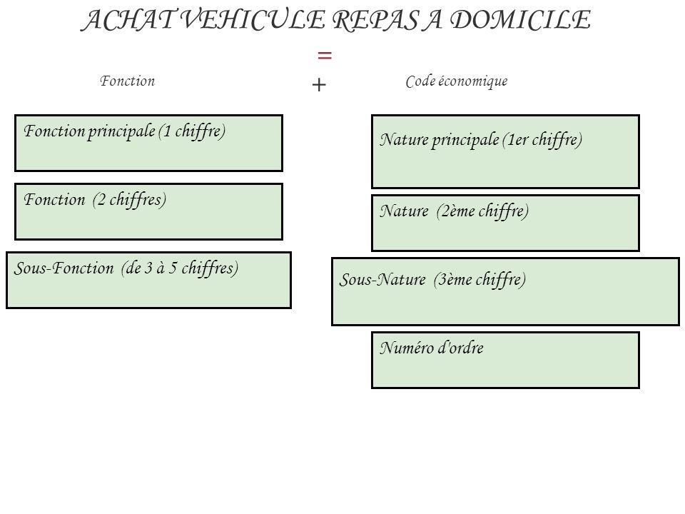 ACHAT VEHICULE REPAS A DOMICILE =