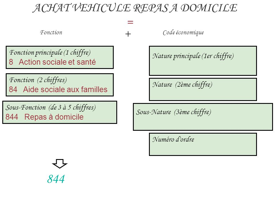 844 ACHAT VEHICULE REPAS A DOMICILE = +