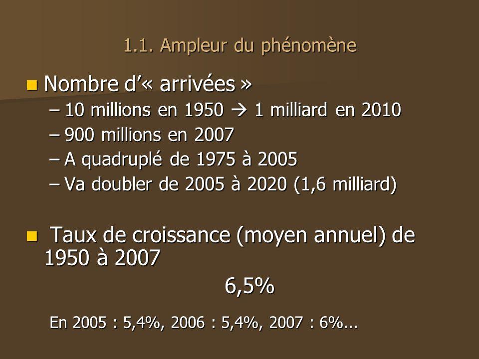 Taux de croissance (moyen annuel) de 1950 à 2007 6,5%