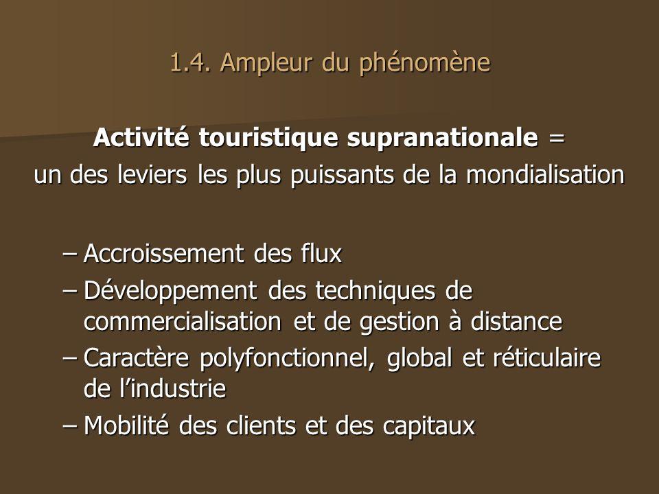 Activité touristique supranationale =