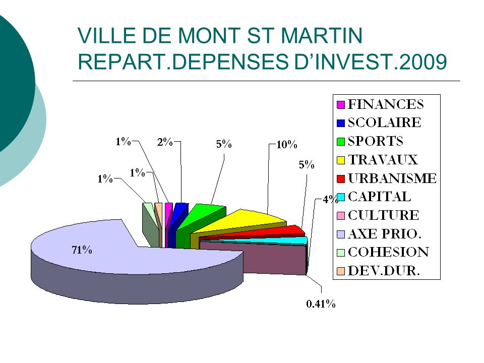 VILLE DE MONT ST MARTIN REPART.DEPENSES D'INVEST.2009