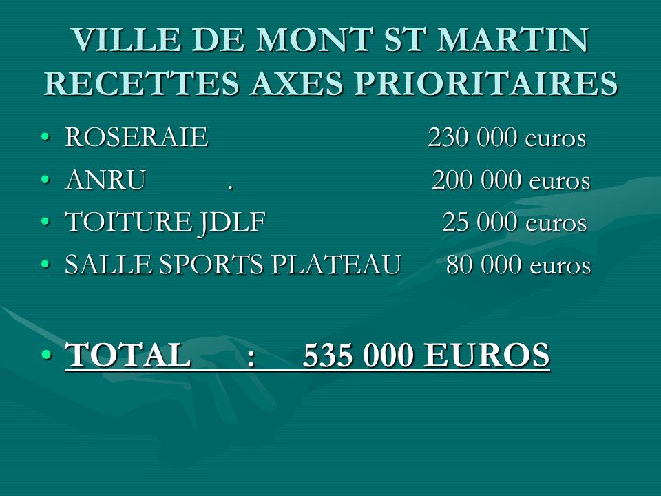 VILLE DE MONT ST MARTIN RECETTES AXES PRIORITAIRES