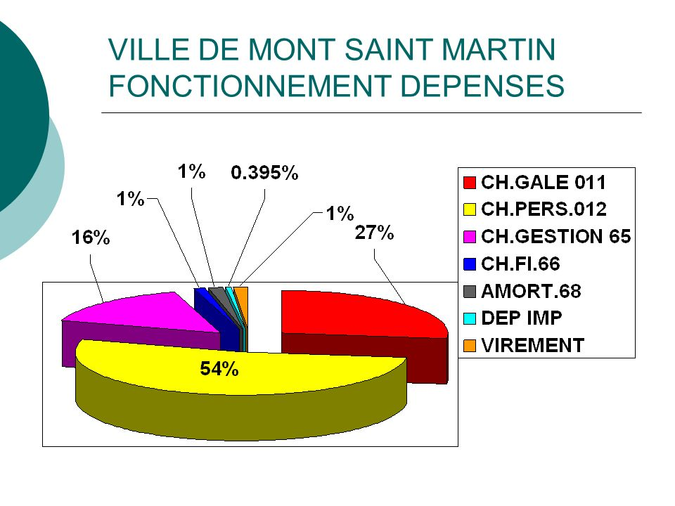 VILLE DE MONT SAINT MARTIN FONCTIONNEMENT DEPENSES