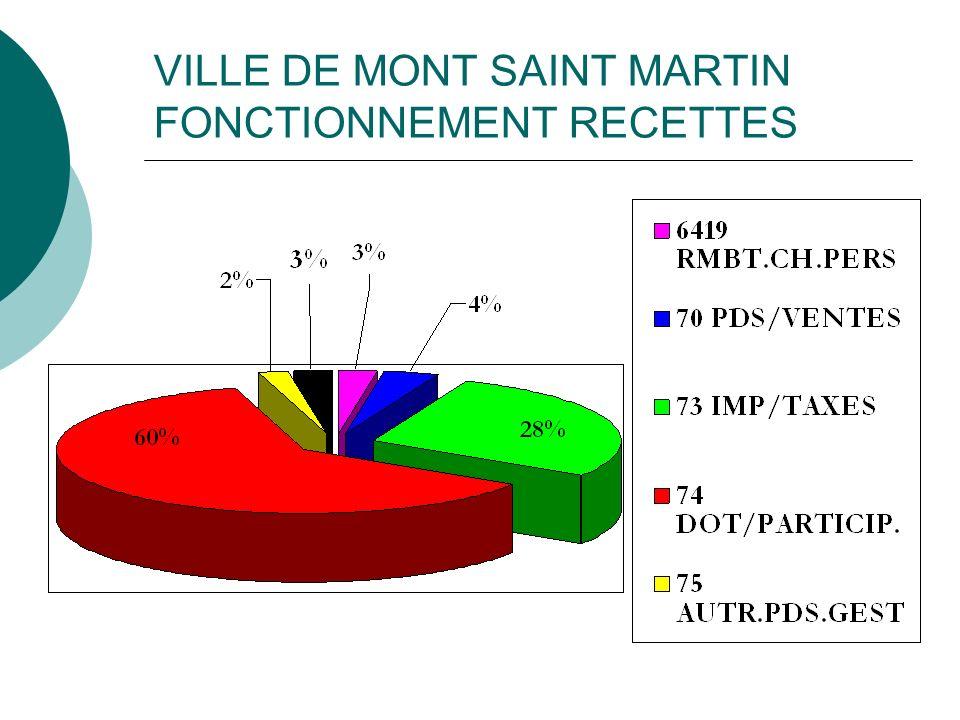 VILLE DE MONT SAINT MARTIN FONCTIONNEMENT RECETTES