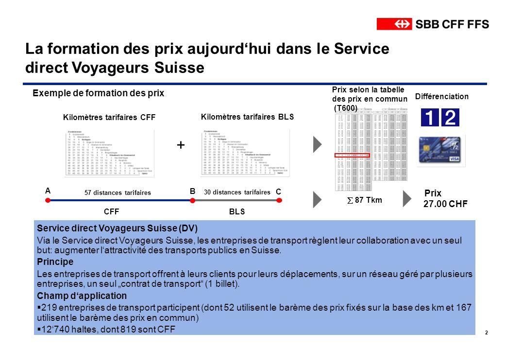 La formation des prix aujourd'hui dans le Service direct Voyageurs Suisse