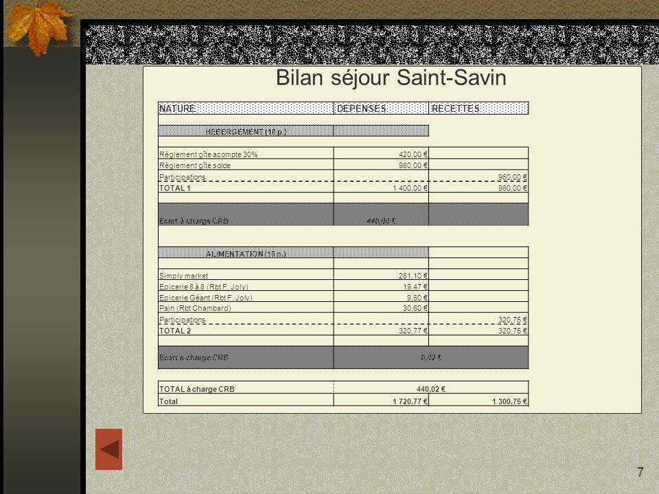 Bilan séjour Saint-Savin