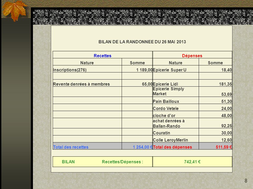 BILAN DE LA RANDONNEE DU 26 MAI 2013 BILAN Recettes/Dépenses :