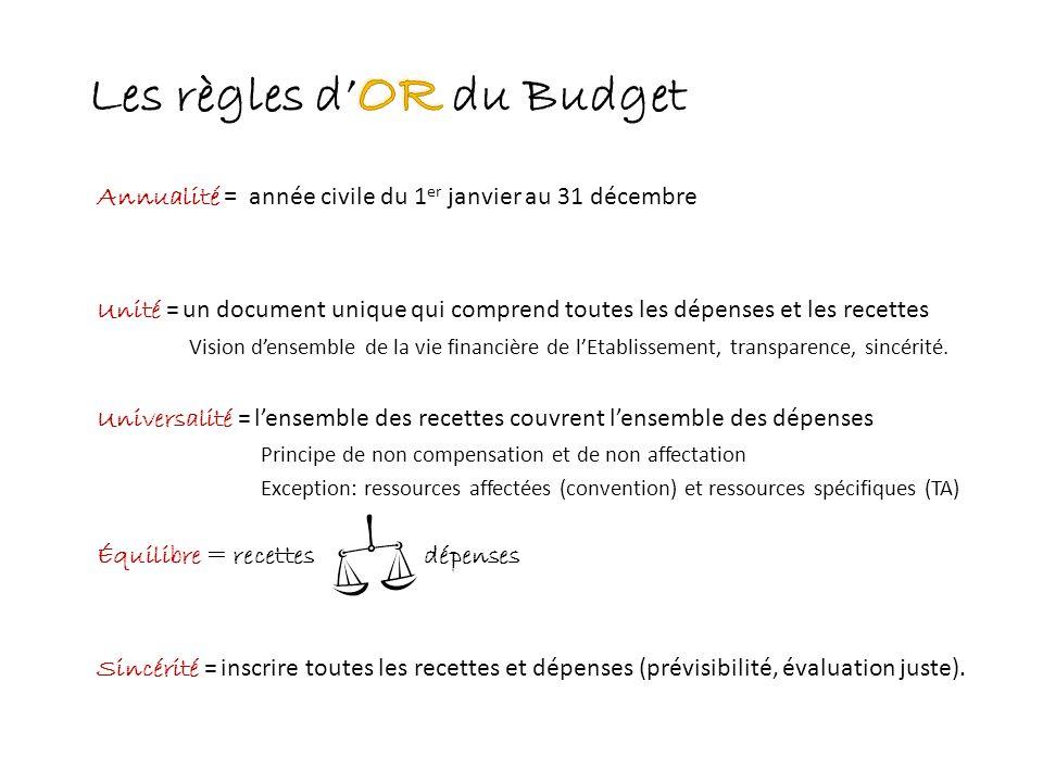 Les règles d'OR du Budget