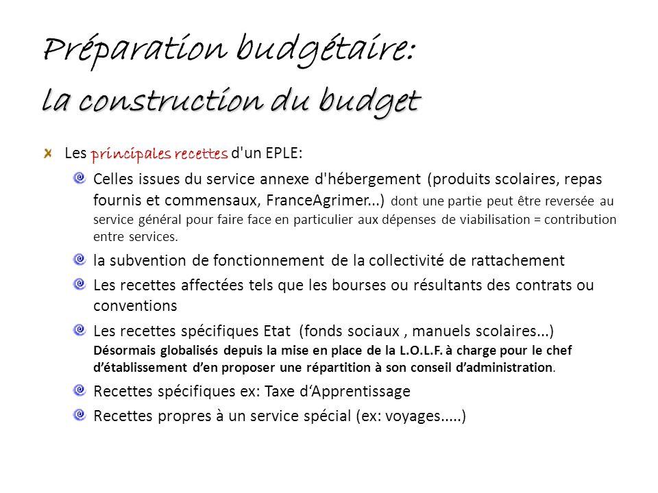 Préparation budgétaire: